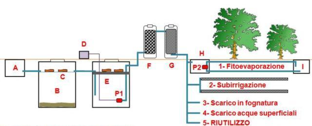 Sistema di depurazione acque piovane